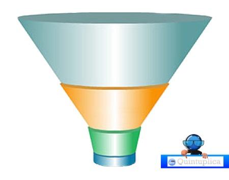 Inbound Marketing - Le 4 fasi per un'attività di successo