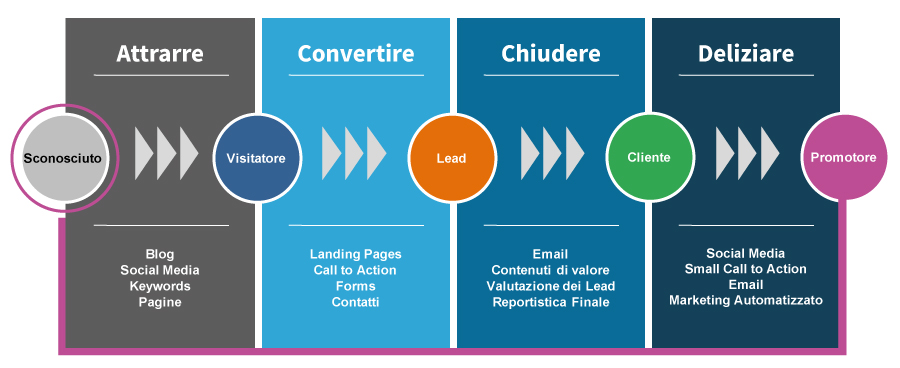 Inbound Marketing - Le 4 FASI per il Successo